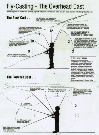 1000 images about fishing on pinterest fishing rigs for Fly fishing rods for beginners
