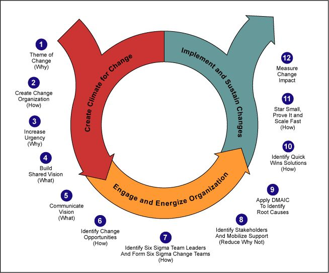 29 best Educational Change images on Pinterest Leadership, Change