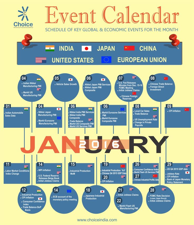 Events Calendar for January 2016, Schedule of key Global & Economic Events for the month.