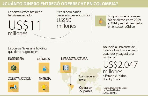 Odebrecht habría pagado US$11 millones en sobornos en Colombia