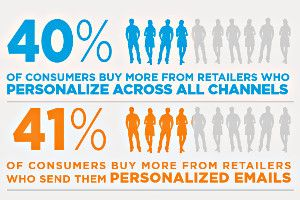 Businesses looking to increase buyer readiness, engagement and sales activity, could benefit from implementing personalized marketing. This type of marketing requires tailoring offers and promotions to consumers across various points based on past shopping or browsing experiences. A survey demonstrated that more than 40% of consumers buy more from retailers that personalize emails.   #personalized #email #marketing