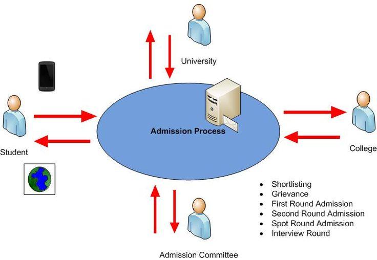 Online Admission Process Communication