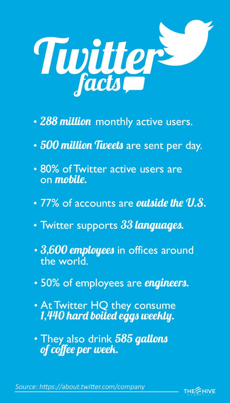 Twitter is one of the biggest Social Media Networks and these are some interesting facts about it.