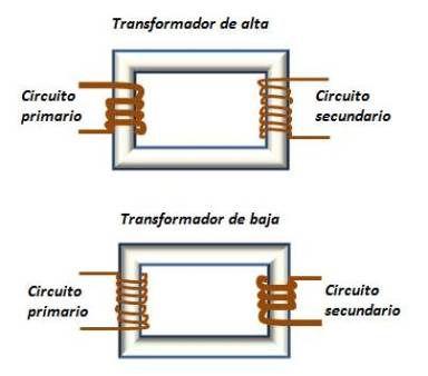 Máquinas Eléctricas: Transformadores de alta y baja