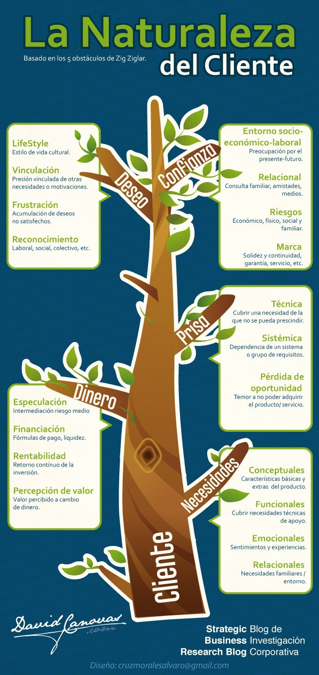 La naturaleza del cliente #infografia #infographic #marketing