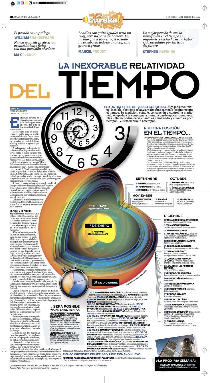 La inexorable relatividad del tiempo
