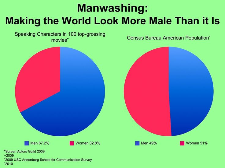 Construction of gender as represented in hollywood film