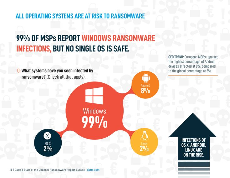 Windows is by far and away the most vulnerable O/S when it comes to ransomware attacks. But others are not immune…  #ransomware #phishing #cybersecurity #hackprotection #business #smallbiz  Source: https://www.datto.com/resource-downloads/StateOfTheChannelRansomwareReport_EUROPE-5.pdf