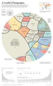 proportional-pie-chart-of-the-worlds-most-spoken-languages-1