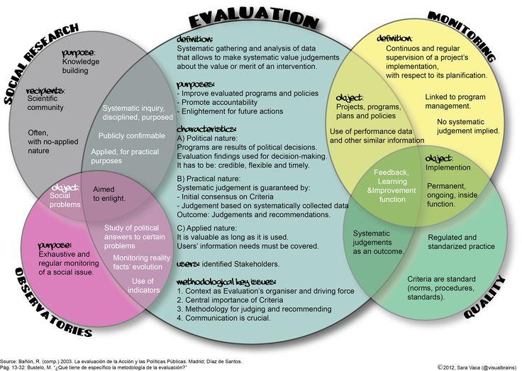 Escribiendo otra evaluación! (Ed Disruptiva) Program evaluation - program evaluation
