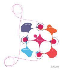 modelo de negocio business life - Buscar con Google. Innovación social.  Business model. http://www.businesslifemodel.com/#!feedback/c17yd