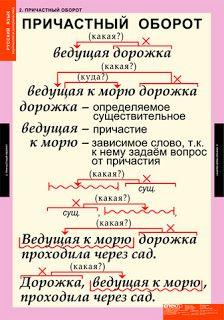 Уроки русского языка: Деепричастия и причастия.Обороты причастные и деепричастные