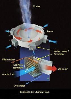 Atmospheric Vortex Engine