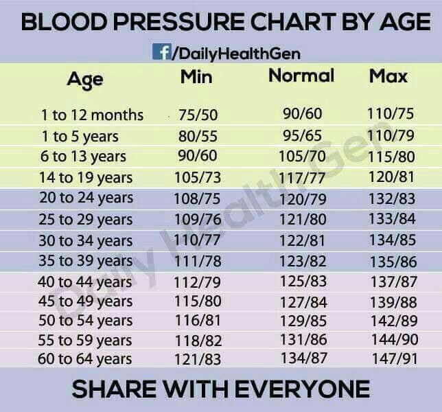 blood pressure chart according age: Best 25 blood pressure by age ideas on pinterest blood preasure