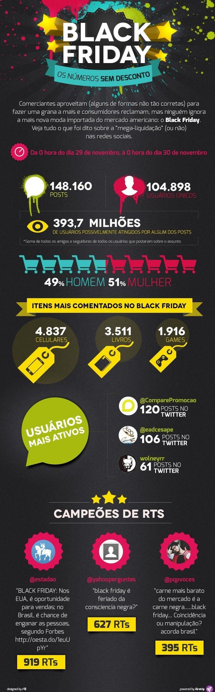Infográfico: os efeitos da Black Friday nas redes sociais