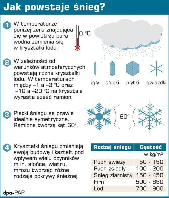 Jak powstaje śnieg? - odkrywcy.pl