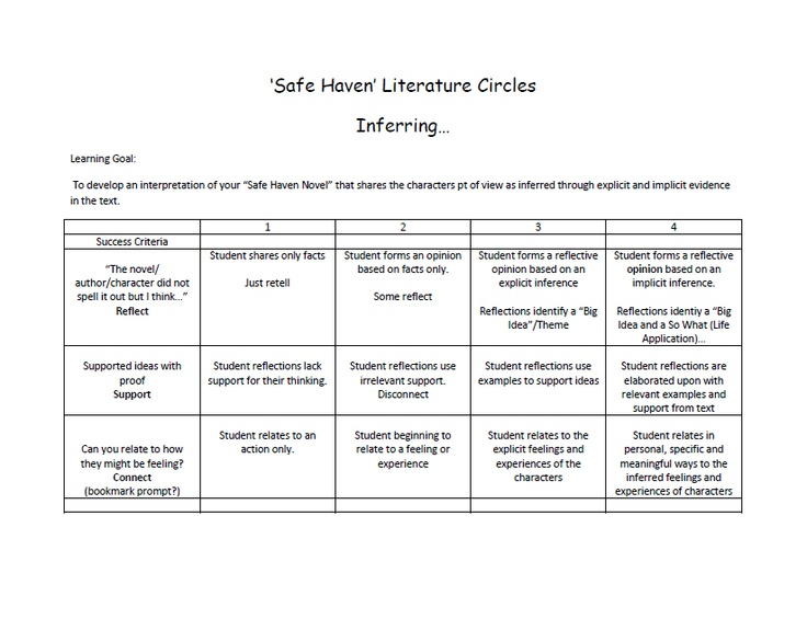 rubrics for writing across the curriculum strategies