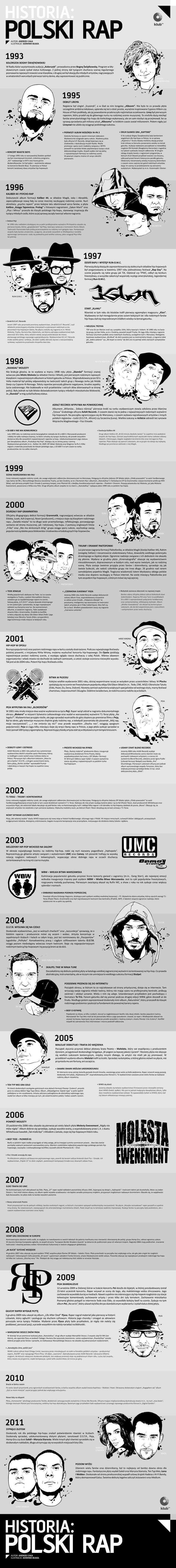 Historia: polski rap (infografika: Andrzej Cała i Dominik Bułka)