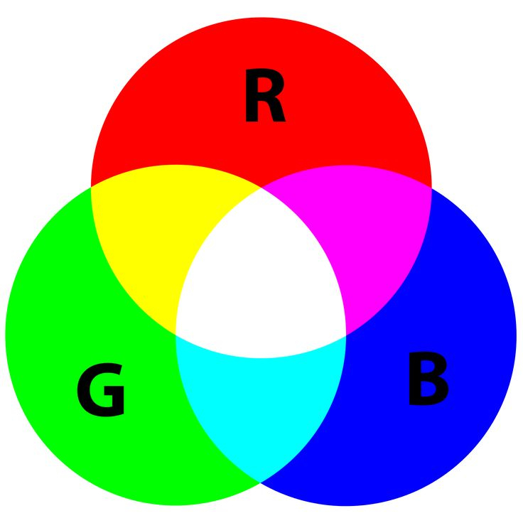 Additive color mixing: adding red to green yields yellow; adding all three primary colors together yields white.-  Wikipedia