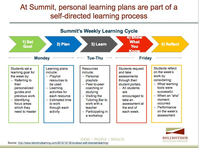 Best Personalized Electronic Blended Learning Images On - Learning cycle lesson plan template