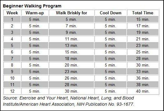 Lose Weight Walking Chart Always Check With Your Doctor Before Beginning Any Exercise Program How Much
