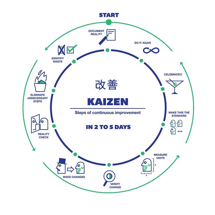 ( 改善 )KAIZEN - Steps of Continuous Improvement   Our company began last month to implement a japanese business philosophy / practice which promotes the idea of constantly improving our manufacturing, business practices, relationships with client, workers, partners, and problem solving.   Our intern Héctor Prats just made this graphic for us to hang on the wall. We decided to share it with you!   Design by Héctor Prats www.behance.net/hectorp