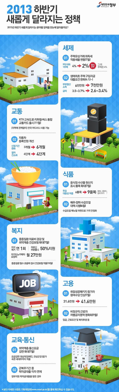 2013년 하반기 새롭게 달라지는 정책 (자료출처: 기획재정부, 제작:대한민국 정부포털 www.korea.go.kr)