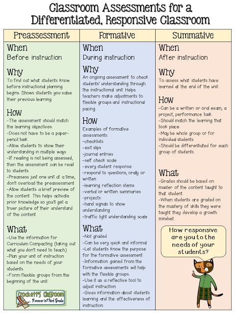 Graphic that explains the different types of classroom assessments. Inspired by the book Mindsets in the Classroom by Mary Cay Ricci---Crockett's Classrroom