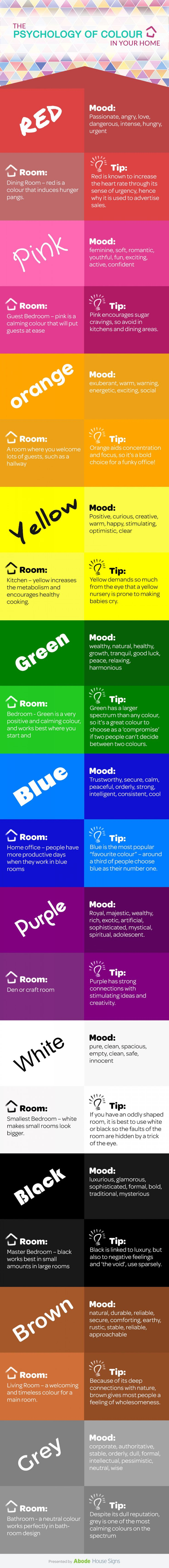 For painting in your home. The Psychology of Colour #infographic