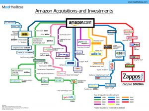Amazon Acquistions http://www.infohow.org/companies/list-of-what-amazon-inc-owns/