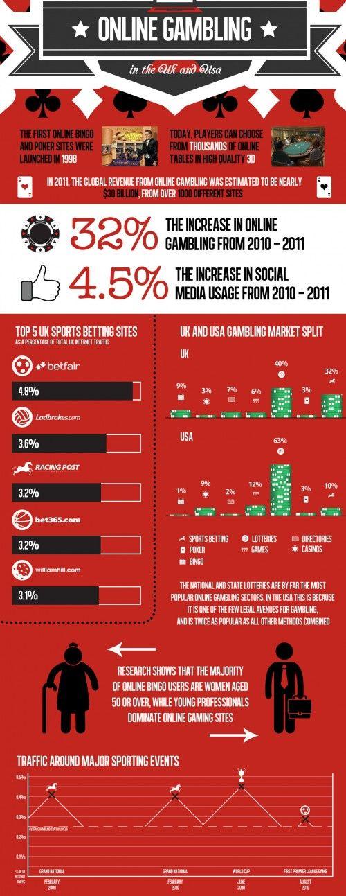 Statistics gambling uk