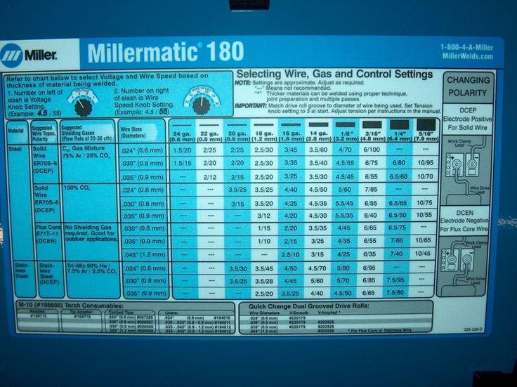 Millermatic 251 welding chart thread new millermatic - Webaccess leroymerlin fr ...