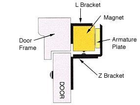 """CRL """"Z & L"""" Mag Lock Mounting Brackets For In-Swing Door C.R. Laurence  Pre-Drilled and Slotted for Easy Installation Pre-Drilled and Slotted for Easy Installation  http://www.thecooktops.com/crl-z-l-mag-lock-mounting-brackets-for-in-swing-door-c-r-laurence/"""