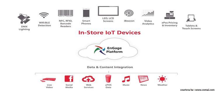 Ravi Namboori IoT Devices