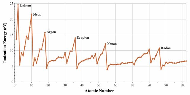 What To Know About Ionization Energy of the Elements: This graph displays the periodic trend of ionization energy with respect to atomic number.