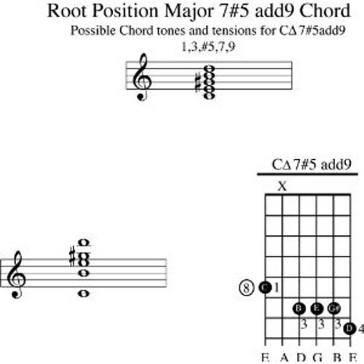 Warriors Imagine Dragons Electric Guitar Tab: 258 Best Images About Guitar Chords And Music On Pinterest