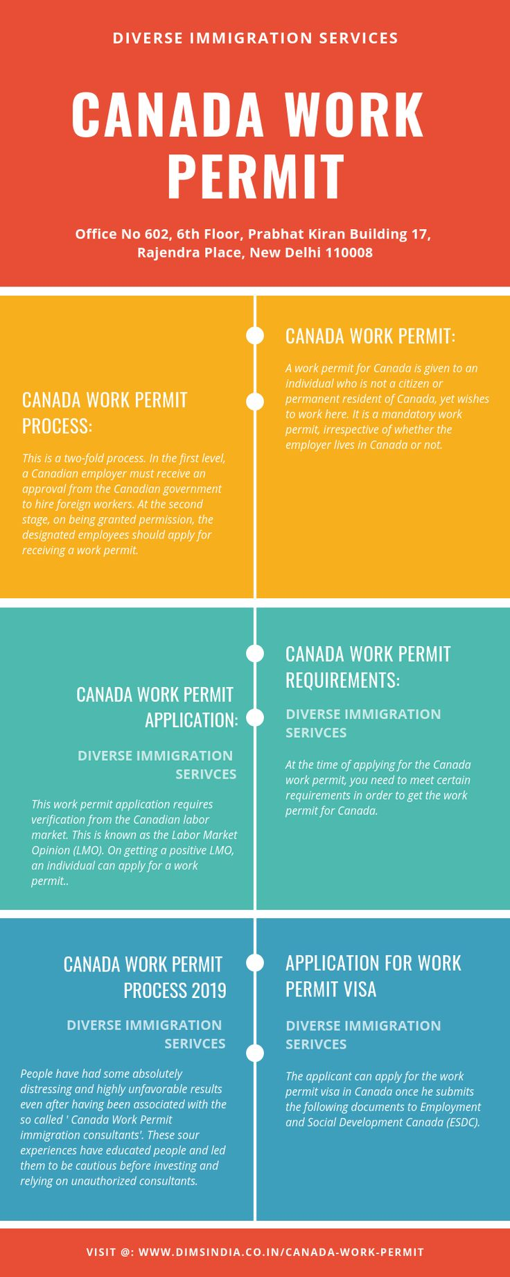 Apply for Canada Work Permit Visa 2019 Process for Indian