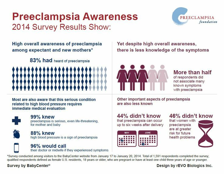 How To Treat Preeclampsia Naturally