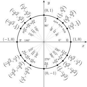 Unit circle - Wikipedia, the free encyclopedia