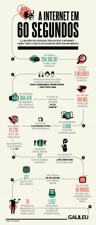 Infográfico super didático da Galileu, o que 2,1 bilhões de internautas geram de conteúdos em 60 segundos.