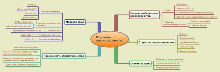 Open legislation mindmap (Russian)