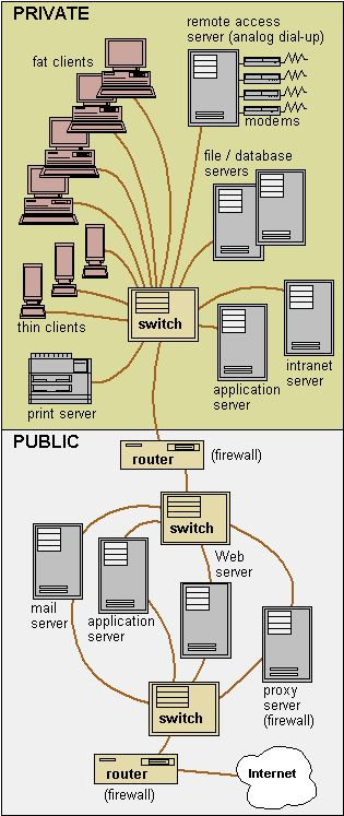client server networking essay