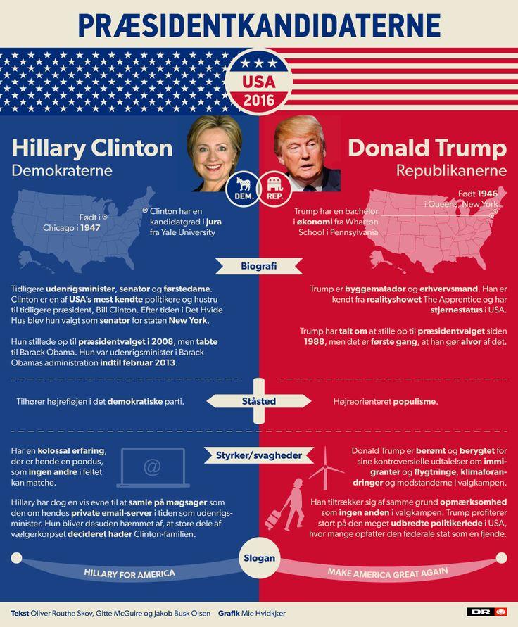 Valg i USA 2016 | DR