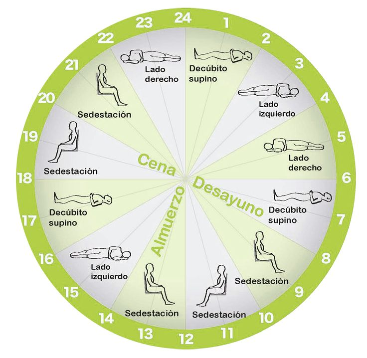 Protocolo de cambios posturales en paciente encamado
