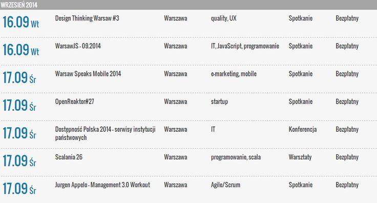 Wrześniowe Warszawskie Wydarzenia IT / Warsaw IT Events in September