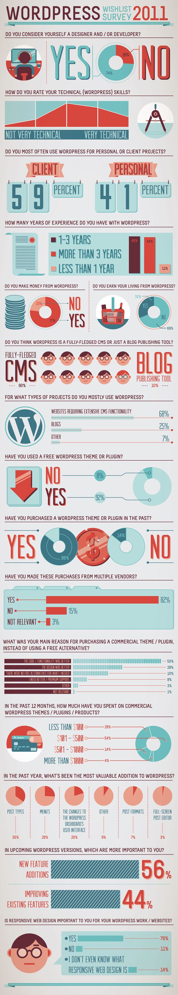 Word Press Infography
