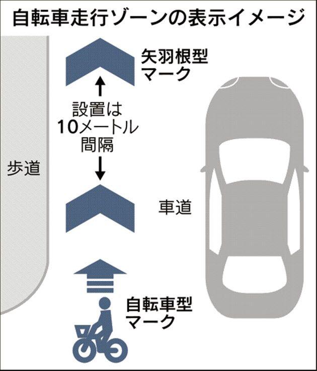 自転車レーンの表示統一 国交省・警察庁 : 日本経済新聞