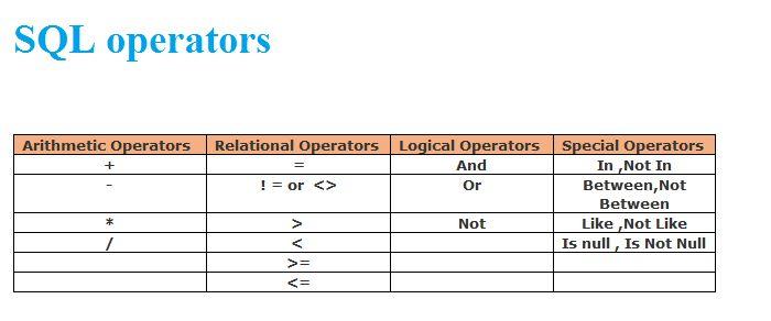 Arithmetic Operators, Relational Operators,  Logical Operators,  Special Operators