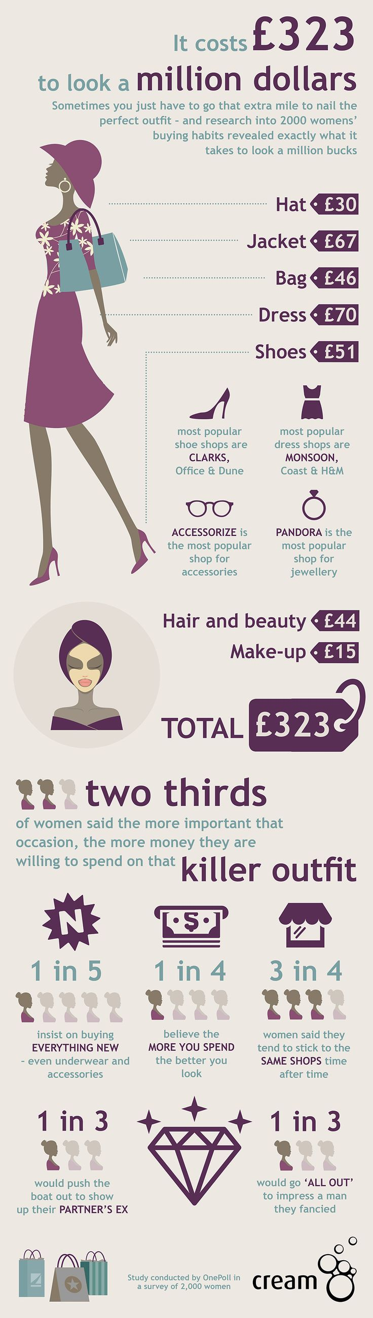 Women believe, amusingly, that it costs £323 to look a million dollars.