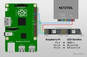 Atemberaubendes Ambilight am eigenen TV selber bauen – Raspberry Pi 3 Tutorial – Teil 1 – PowerPi